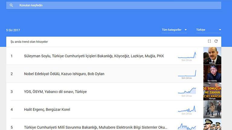 Google Trends Sonuclari