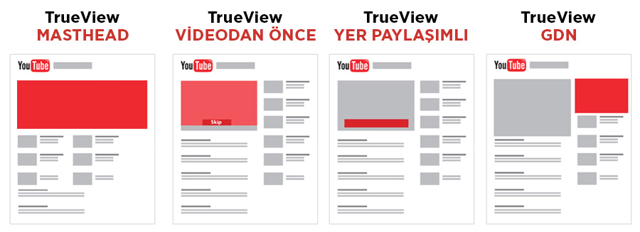 Youtube Reklamları ve Youtube Reklam Modelleri