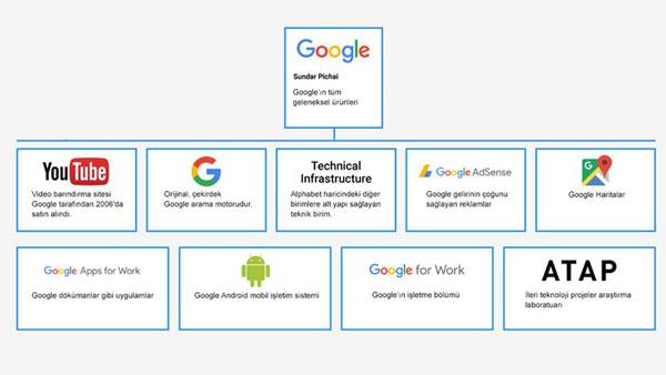 Google Şirket Yapısı