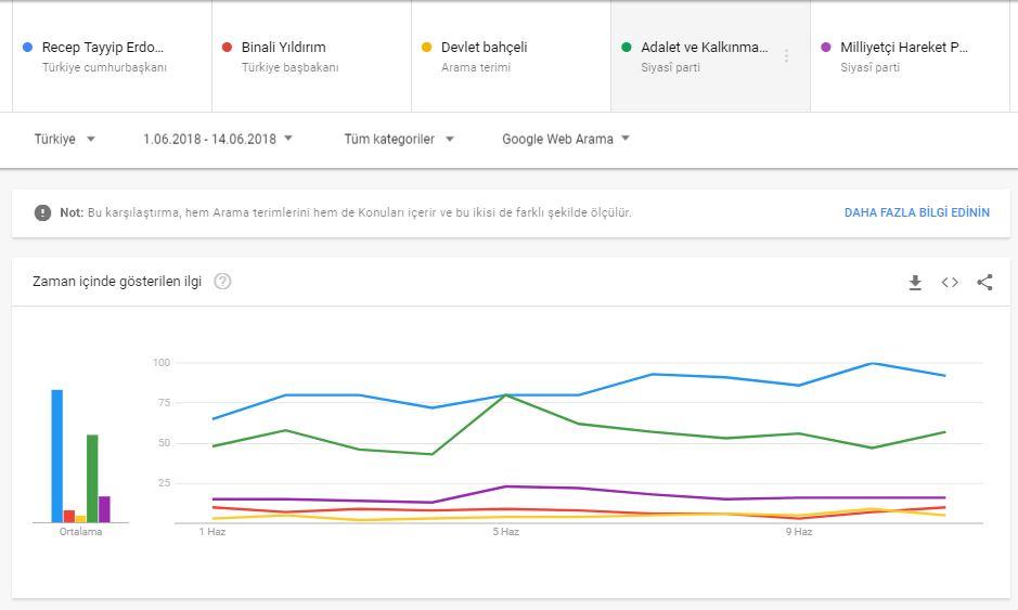 Google Trends Cumhur İttifakı