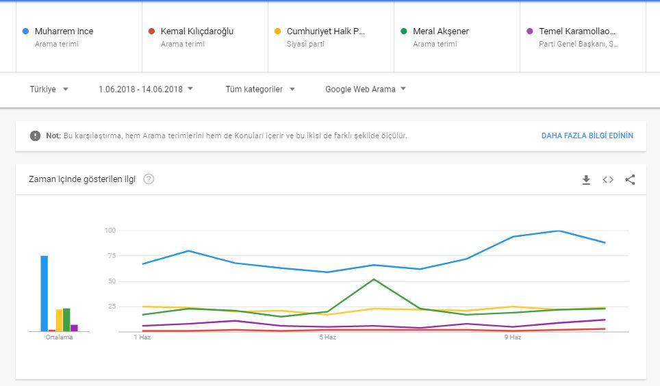 Google Trends Millet İttifakı