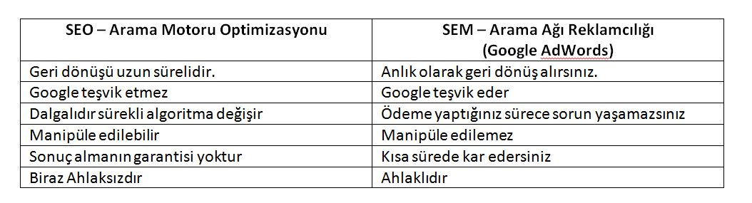 SEO Mu Google Ads Mi AdWords Mü