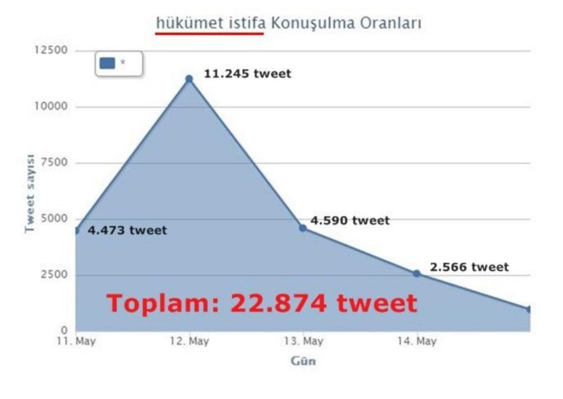 Reyhanlı Saldırısı Twitter Analizi