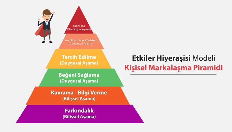Etkiler Hiyerarşisi Modeli Kişisel Markalaşma Piramidi