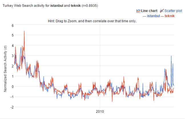 Google Correlate 3
