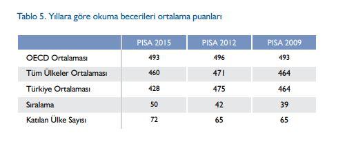 OECD PISA Türkiye Sonuçları 2015