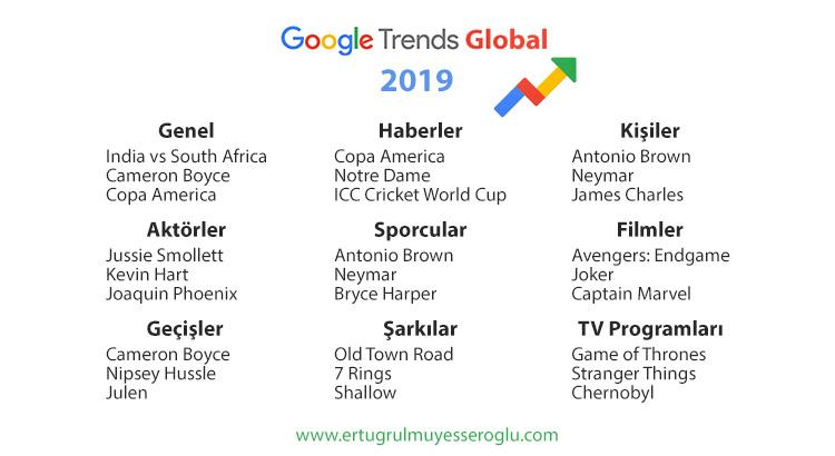Google Trends 2019 Dünya