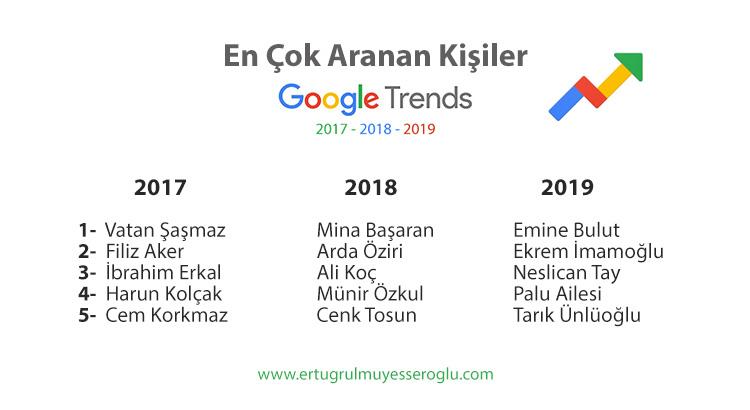Google Trends Türkiye 2017, 2018, 2019 En Çok Aranan Kişiler