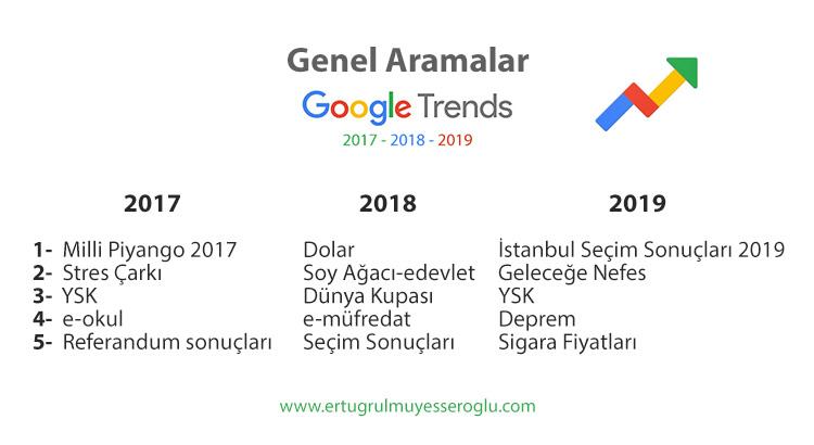 Google Trends Türkiye 2017, 2018, 2019 En Çok Arananlar